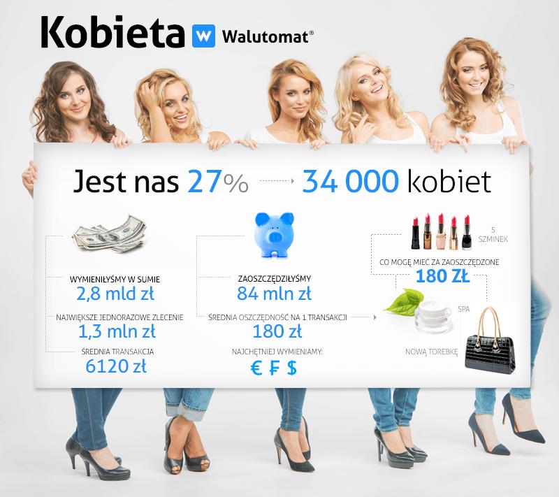 Infografika Kobiety w Walutomacie