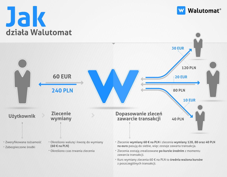 jak_dziala_walutomat