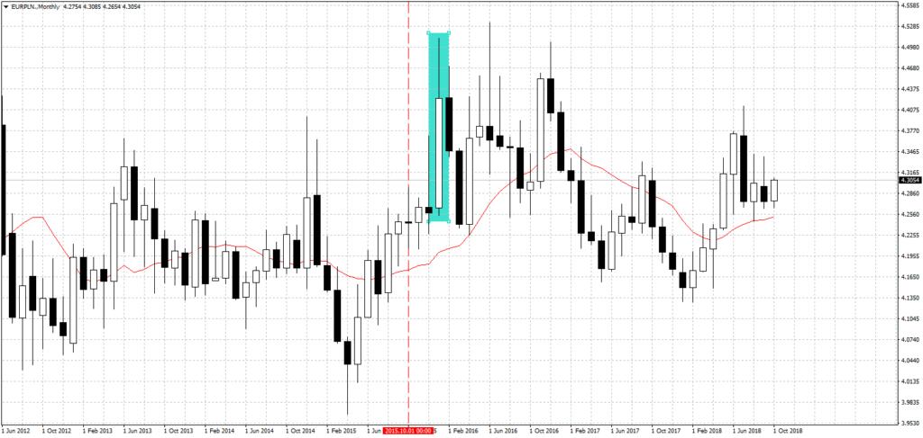 b9b316f2d2b540 ... uwagę na problem ryzyka walutowego i próbować zminimalizować jego  wystąpienie w przyszłości. Pomimo tego, że przez ostatnie 3 lata na parze  EUR/PLN ...